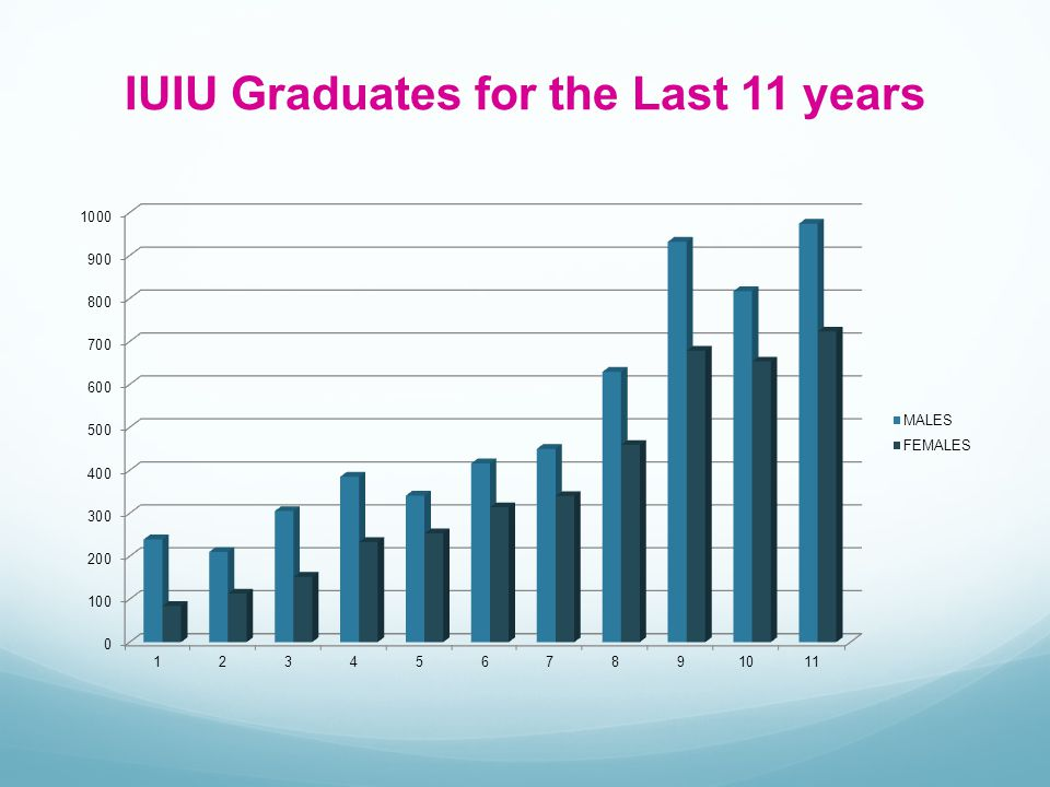 IUIU Graduates for the Last 11 years
