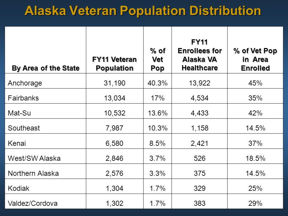 Alaska Veteran Population Distribution By Area of the State FY11 Veteran Population % of Vet Pop FY11 Enrollees for Alaska VA Healthcare % of Vet Pop
