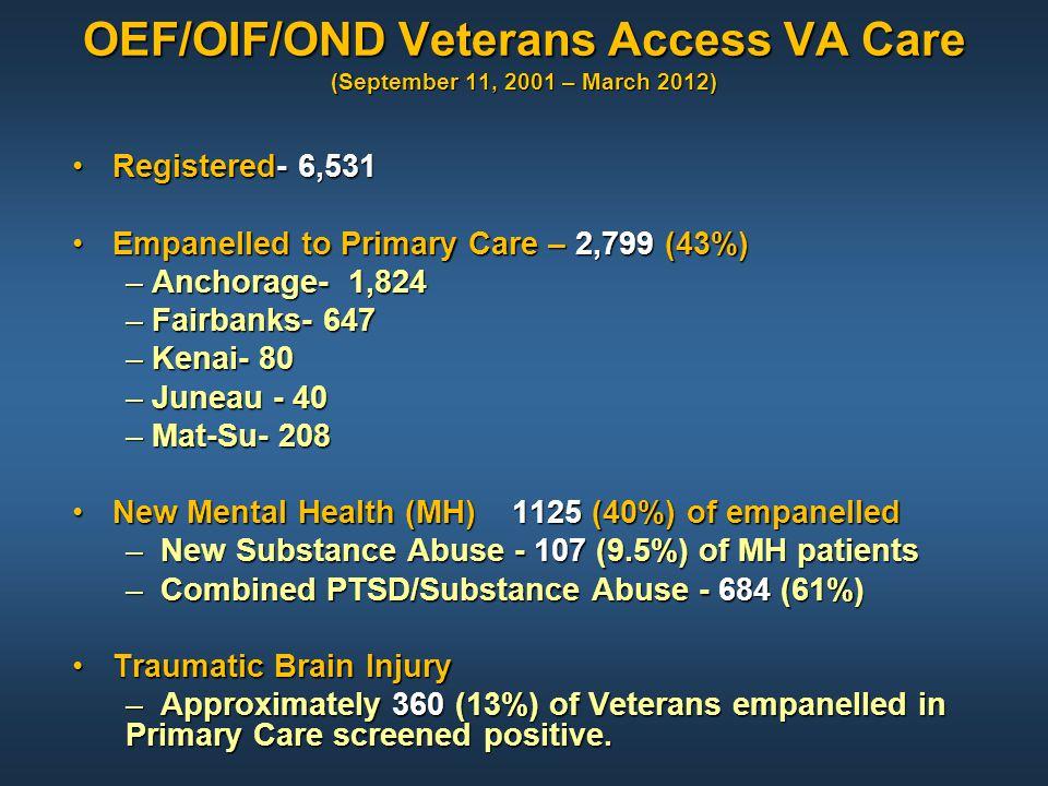OEF/OIF/OND Veterans Access VA Care (September 11, 2001 – March 2012) Registered- 6,531Registered- 6,531 Empanelled to Primary Care – 2,799 (43%)Empan