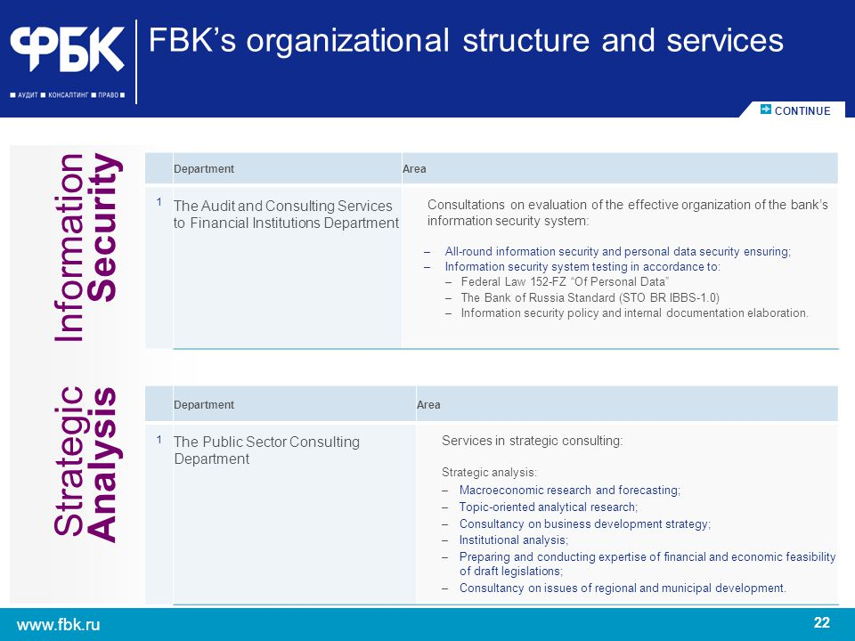 22 www.fbk.ru FBKs organizational structure and services DepartmentArea 1 The Audit and Consulting Services to Financial Institutions Department Consu