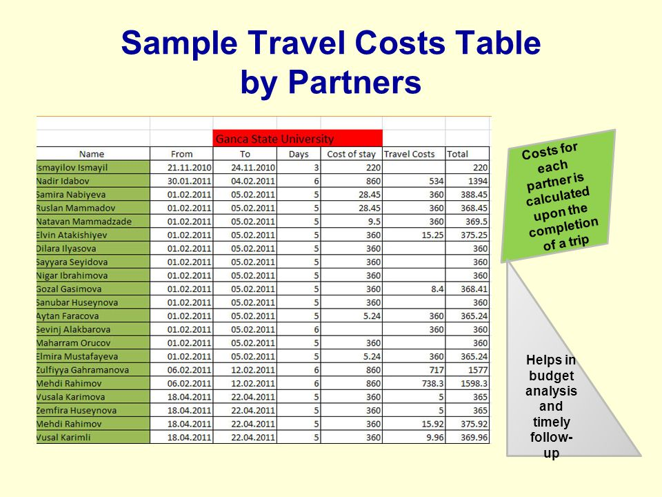 Sample Travel Costs Table by Partners Costs for each partner is calculated upon the completion of a trip Helps in budget analysis and timely follow- up