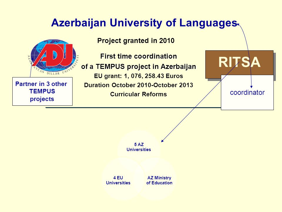 Project Objectives RITSA JP 511329 (Reforming Interpreting and Translation Studies in Azerbaijan) Specific goal: Modernizing interpreting and translation (I&T) undergraduate and graduate study programs by by building capacity and resources (teacher-trainings; development of teaching resources; restructuring curricula; establishing joint study programs); building capacity and resources (teacher-trainings; development of teaching resources; restructuring curricula; establishing joint study programs); establishing infrastructure for new study programs (language resource centres, conference interpreting centre) establishing infrastructure for new study programs (language resource centres, conference interpreting centre) disseminating good practice (conferences, online resources, disseminating good practice (conferences, online resources, student exchange, life-long education programs) student exchange, life-long education programs)