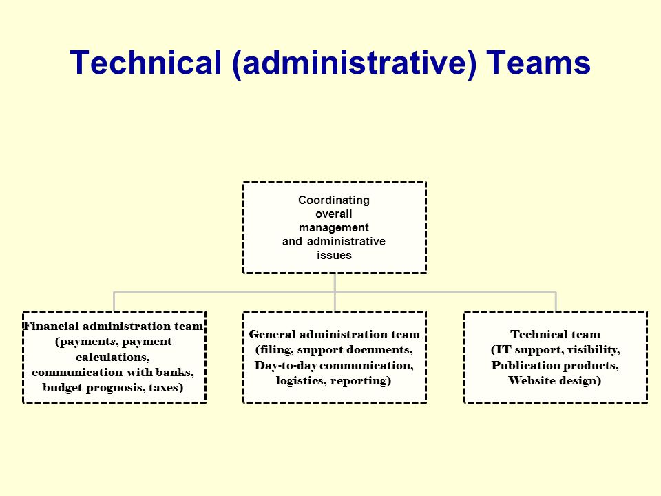Effective Performance: Needs Assessment Prior needs assessment (before activities) (All parties; QA centers, employers, authorities, businesses, parents are actively involved) Needs assessment report linked to activities Broad narrative description of the needs is provided after survey, online discussions, And feedback QA Center and student representatives are involved in surveys