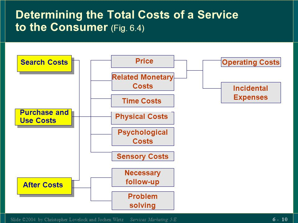 Slide ©2004 by Christopher Lovelock and Jochen Wirtz Services Marketing 5/E 6 - 10 Determining the Total Costs of a Service to the Consumer (Fig. 6.4)