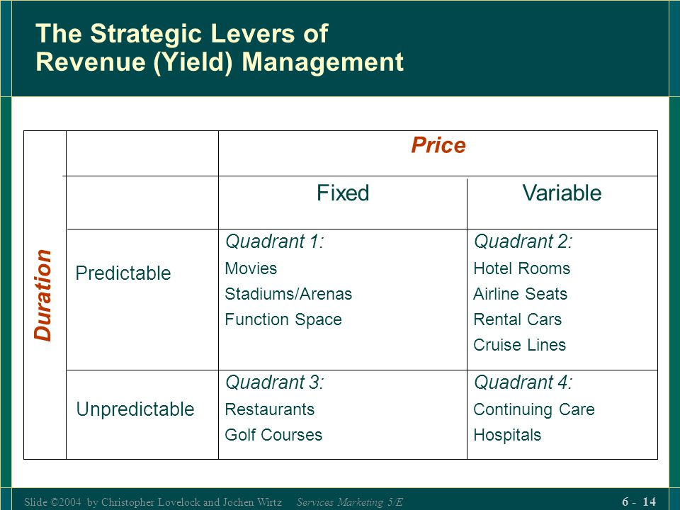 Slide ©2004 by Christopher Lovelock and Jochen Wirtz Services Marketing 5/E 6 - 14 The Strategic Levers of Revenue (Yield) Management Quadrant 4: Cont