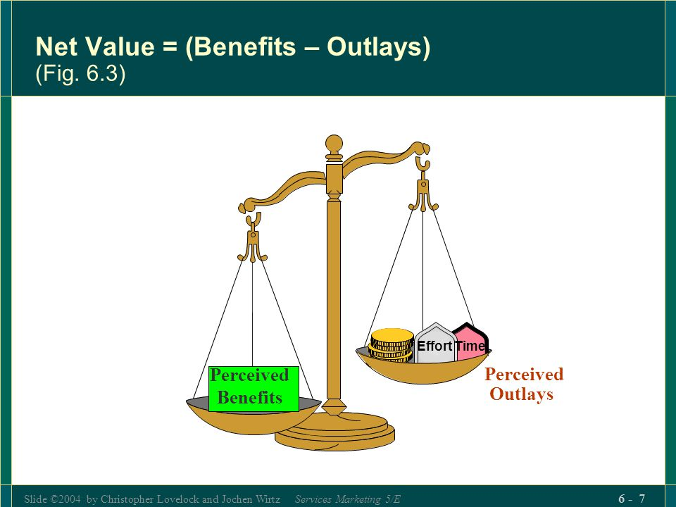Slide ©2004 by Christopher Lovelock and Jochen Wirtz Services Marketing 5/E 6 - 7 Perceived Benefits Time e Effort Net Value = (Benefits – Outlays) (F
