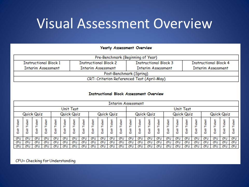 Sequential Instructional Block Assessment Overview