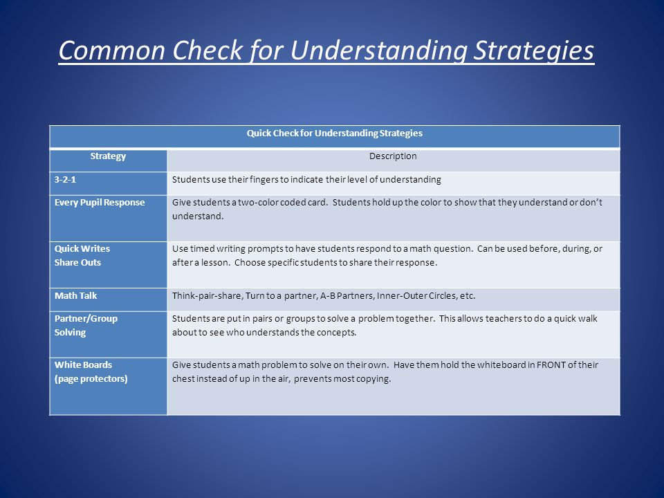 Common Check for Understanding Strategies Quick Check for Understanding Strategies StrategyDescription 3-2-1Students use their fingers to indicate their level of understanding Every Pupil Response Give students a two-color coded card.