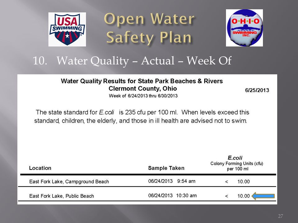 10. Water Quality – Actual – Week Of 27