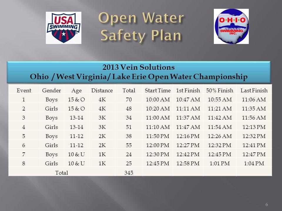 2013 Vein Solutions Ohio / West Virginia/Lake Erie Open Water Championship 2013 Vein Solutions Ohio / West Virginia/Lake Erie Open Water Championship In Water Ratios TimeIn WaterFRMEDTimeIn WaterFRMED 10:00 AM703.8917.5011:50 AM884.8922.00 10:10 AM703.8917.5012:00 PM1025.6725.50 10:20 AM1186.5629.5012:10 PM935.1723.25 10:30 AM1186.5629.5012:20 PM744.1118.50 10:40 AM1186.5629.5012:30 PM643.5616.00 10:50 AM1156.3928.7512:40 PM784.3319.50 11:00 AM1417.8335.2512:50 PM251.396.25 11:10 AM1337.3933.201:00 PM160.894.00 11:20 AM1126.2228.001:10 PM0N/A 11:30 AM955.2823.751:20 PM0N/A 11:40 AM804.4420.001:30 PM0N/A FR = First Responder (18) MED = Medical Responder (4) 7