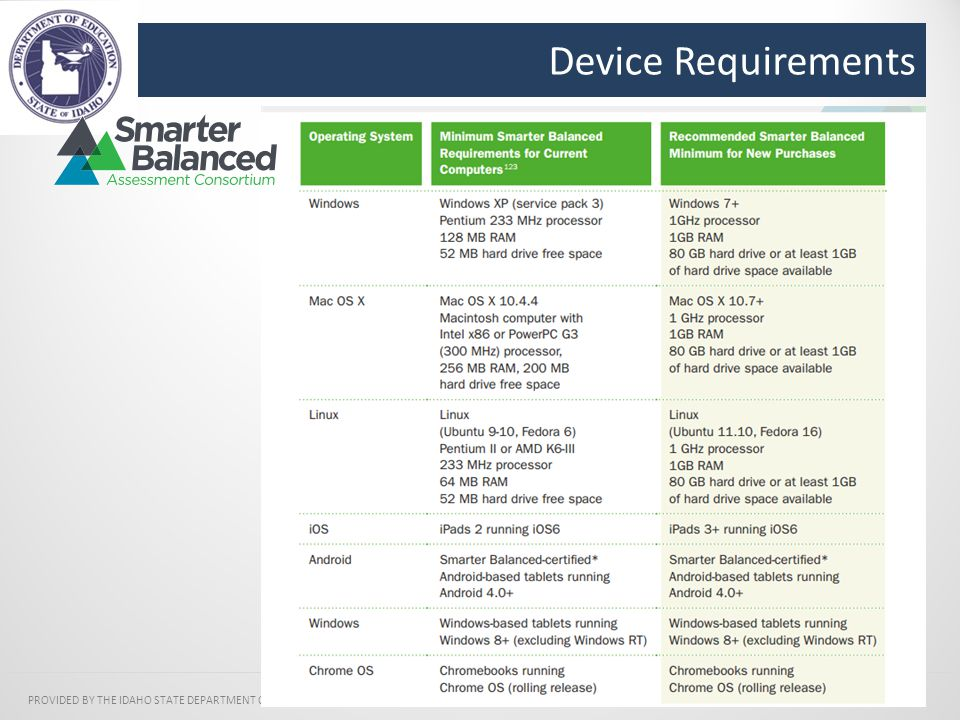 Device Requirements PROVIDED BY THE IDAHO STATE DEPARTMENT OF EDUCATION