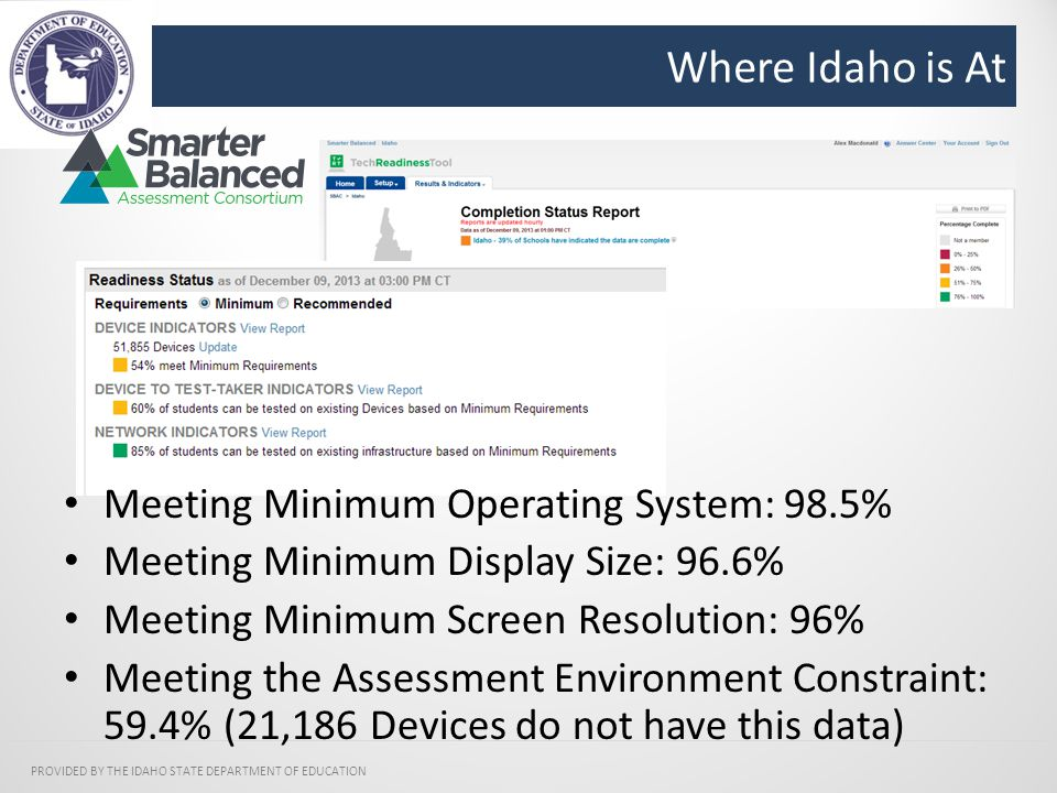 Where Idaho is At PROVIDED BY THE IDAHO STATE DEPARTMENT OF EDUCATION Meeting Minimum Operating System: 98.5% Meeting Minimum Display Size: 96.6% Meeting Minimum Screen Resolution: 96% Meeting the Assessment Environment Constraint: 59.4% (21,186 Devices do not have this data)