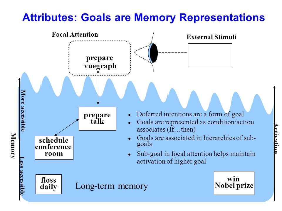 Attributes: Goals are Memory Representations Memory More accessible Activation prepare vuegraph External Stimuli Less accessible Long-term memory Foca