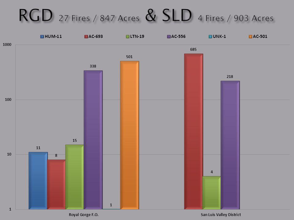 RGD 27 Fires / 847 Acres & SLD 4 Fires / 903 Acres
