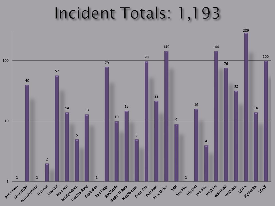 Incidents by Agency