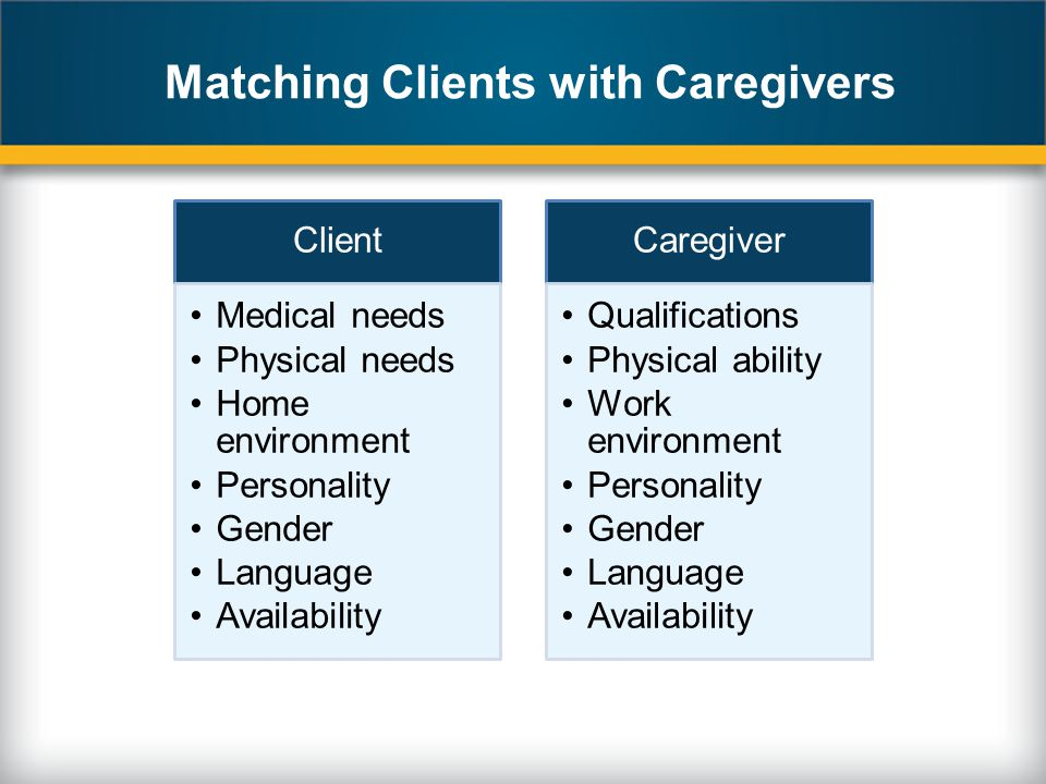 Matching Clients with Caregivers Client Medical needs Physical needs Home environment Personality Gender Language Availability Caregiver Qualifications Physical ability Work environment Personality Gender Language Availability
