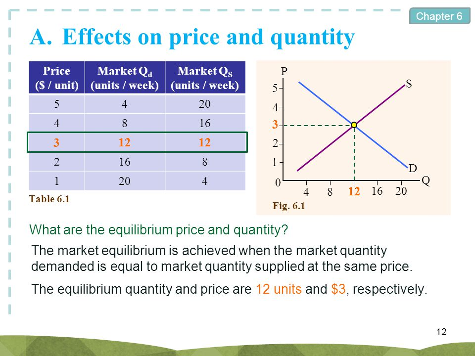Chapter 6 Fig. 6.1 A.Effects on price and quantity 12 Price ($ / unit) Market Q d (units / week) Market Q S (units / week) 5420 4816 312 2168 1204 Tab