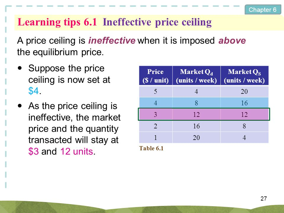 Chapter 6 Learning tips 6.1Ineffective price ceiling A price ceiling is ineffective when it is imposed above the equilibrium price. 27 Suppose the pri
