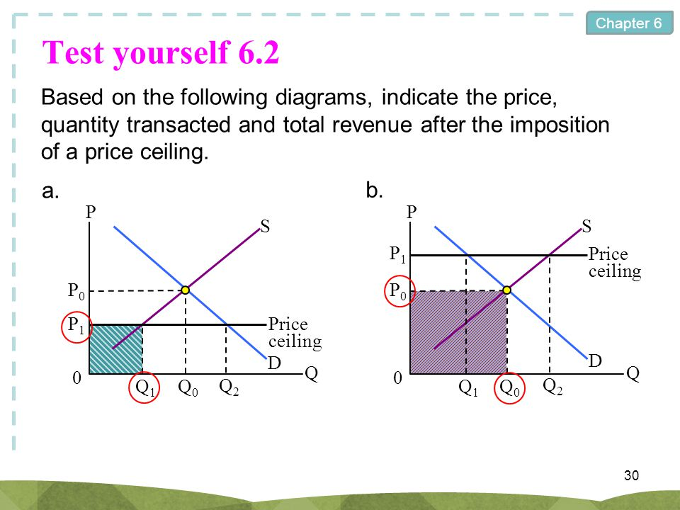 Chapter 6 Test yourself 6.2 Based on the following diagrams, indicate the price, quantity transacted and total revenue after the imposition of a price