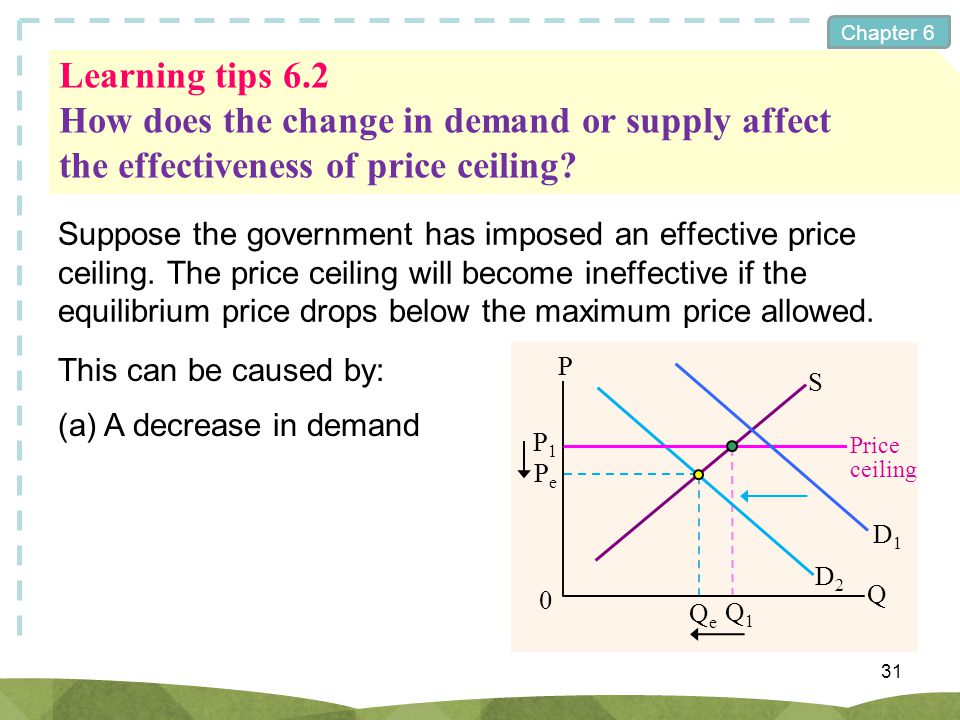 Chapter 6 Learning tips 6.2 How does the change in demand or supply affect the effectiveness of price ceiling? Suppose the government has imposed an e