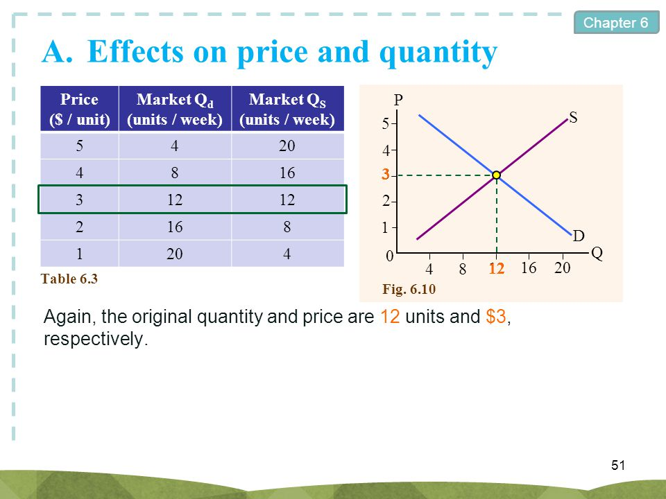Chapter 6 A.Effects on price and quantity 51 Price ($ / unit) Market Q d (units / week) Market Q S (units / week) 5420 4816 312 2168 1204 Table 6.3 Ag
