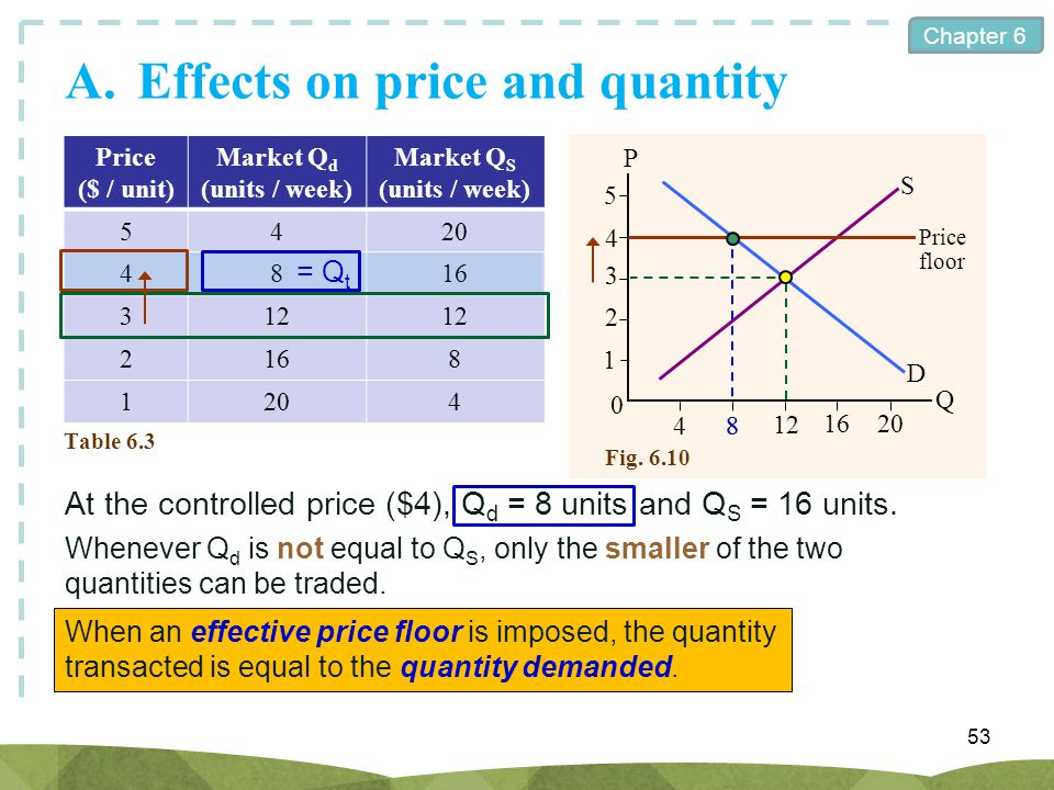Chapter 6 Fig. 6.10 A.Effects on price and quantity 53 Price ($ / unit) Market Q d (units / week) Market Q S (units / week) 5420 4816 312 2168 1204 Ta