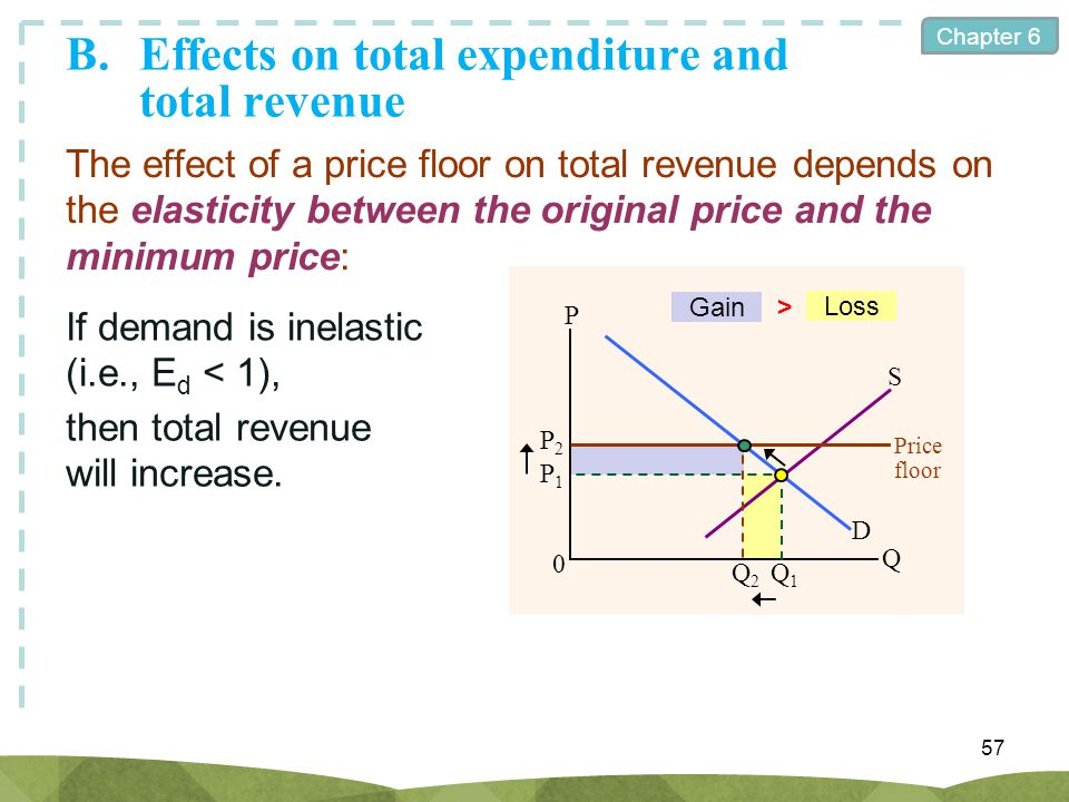 Chapter 6 B.Effects on total expenditure and total revenue 57 The effect of a price floor on total revenue depends on the elasticity between the origi