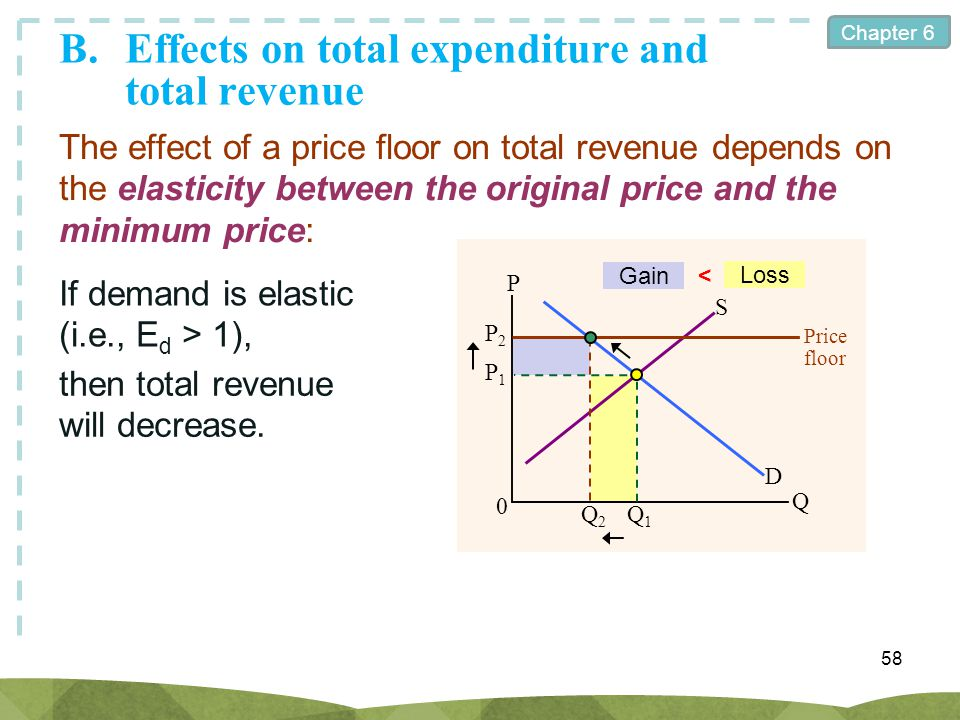 Chapter 6 58 The effect of a price floor on total revenue depends on the elasticity between the original price and the minimum price: If demand is ela