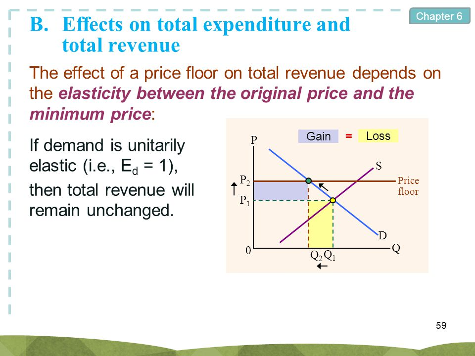 Chapter 6 59 The effect of a price floor on total revenue depends on the elasticity between the original price and the minimum price: If demand is uni