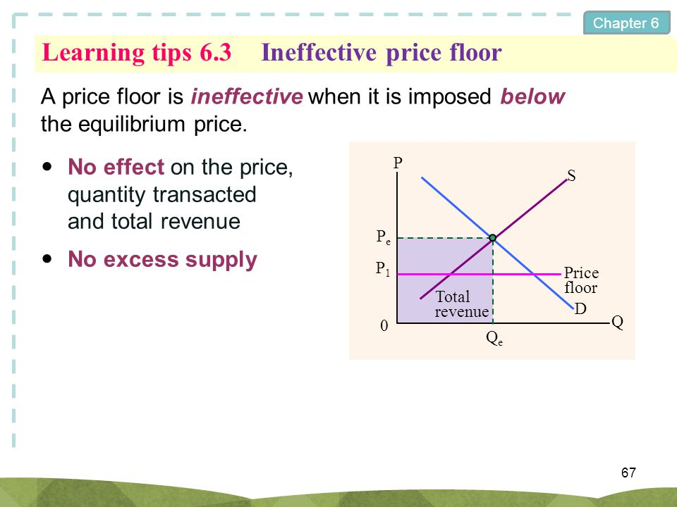 Chapter 6 Learning tips 6.3Ineffective price floor A price floor is ineffective when it is imposed below the equilibrium price. 67 No effect on the pr