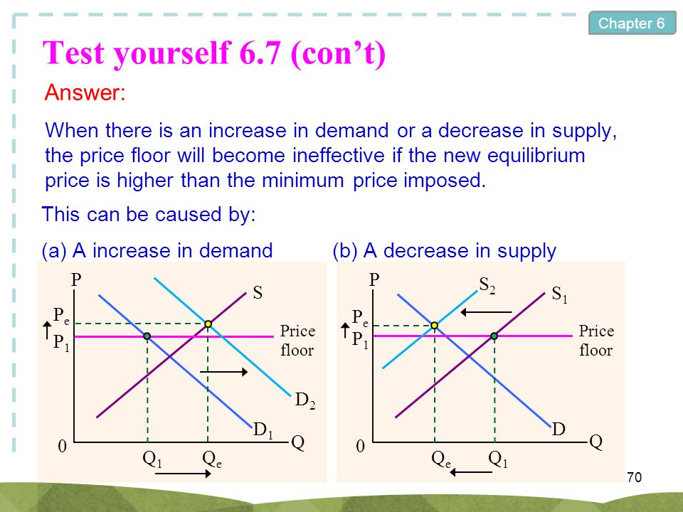 Chapter 6 Test yourself 6.7 (cont) 70 Answer: When there is an increase in demand or a decrease in supply, the price floor will become ineffective if