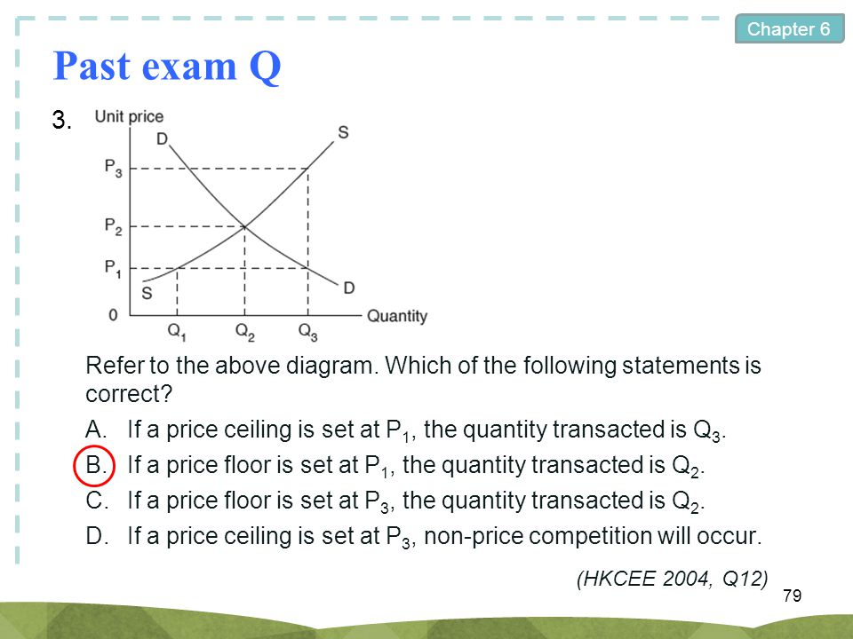 Chapter 6 Past exam Q 3. 79 Refer to the above diagram. Which of the following statements is correct? A.If a price ceiling is set at P 1, the quantity