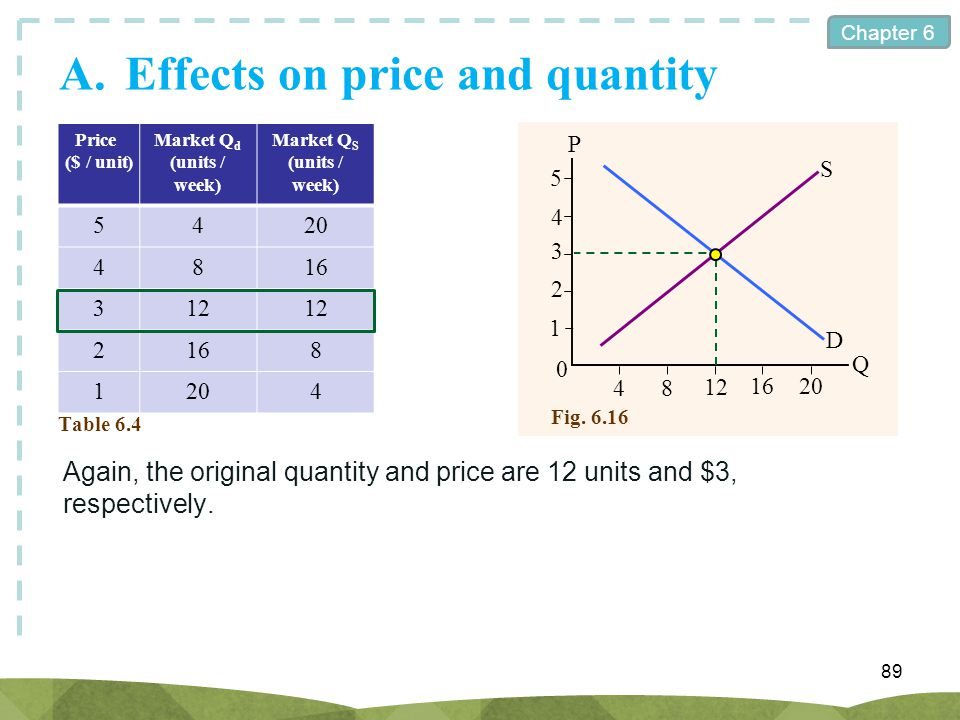 Chapter 6 A.Effects on price and quantity 89 Price ($ / unit) Market Q d (units / week) Market Q S (units / week) 5420 4816 312 2168 1204 Table 6.4 Ag