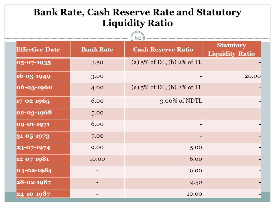 Bank Rate, Cash Reserve Rate and Statutory Liquidity Ratio 62 Effective DateBank RateCash Reserve Ratio Statutory Liquidity Ratio 05-07-19353.50(a) 5% of DL, (b) 2% of TL- 16-03-19493.00-20.00 06-03-19604.00(a) 5% of DL, (b) 2% of TL- 17-02-19656.003.00% of NDTL- 02-03-19685.00-- 09-01-19716.00-- 31-05-19737.00-- 23-07-19749.00 5.00 - 12-07-198110.00 6.00 - 04-02-1984-9.00- 28-02-1987-9.50- 24-10-1987-10.00-