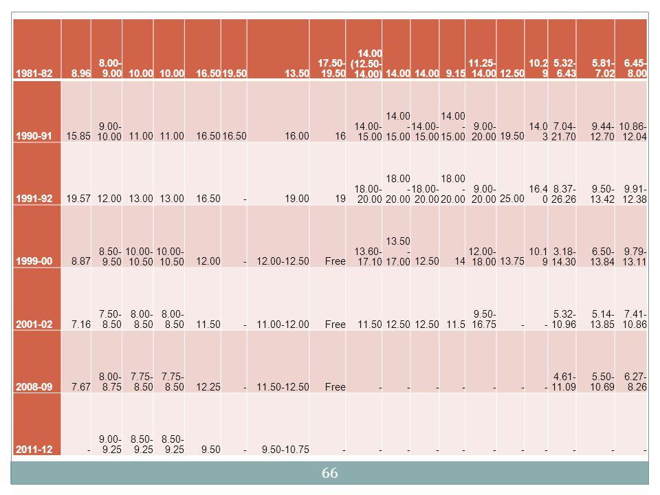 66 1981-82 8.96 8.00- 9.0010.00 16.5019.5013.50 17.50- 19.50 14.00 (12.50- 14.00)14.00 9.15 11.25- 14.0012.50 10.2 9 5.32- 6.43 5.81- 7.02 6.45- 8.00