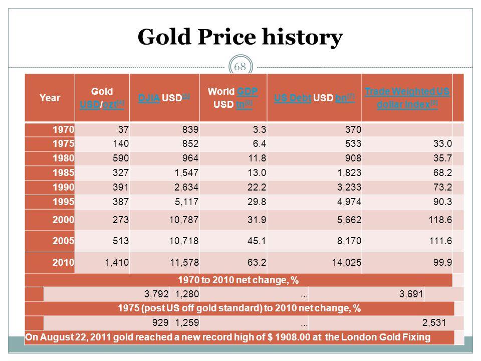 Gold Price history 68 Year Gold USD/ozt [4] USDozt [4] DJIADJIA USD [5] [5] World GDP USD tn [6]GDPtn [6] US DebtUS Debt USD bn [7]bn [7] Trade Weight