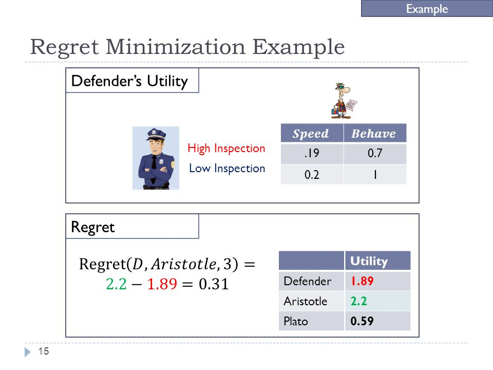 Regret Minimization Example Example.190.7 0.21 High Inspection Low Inspection Defenders Utility Regret 15 Defender Aristotle Plato Utility 1.89 2.2 0.59