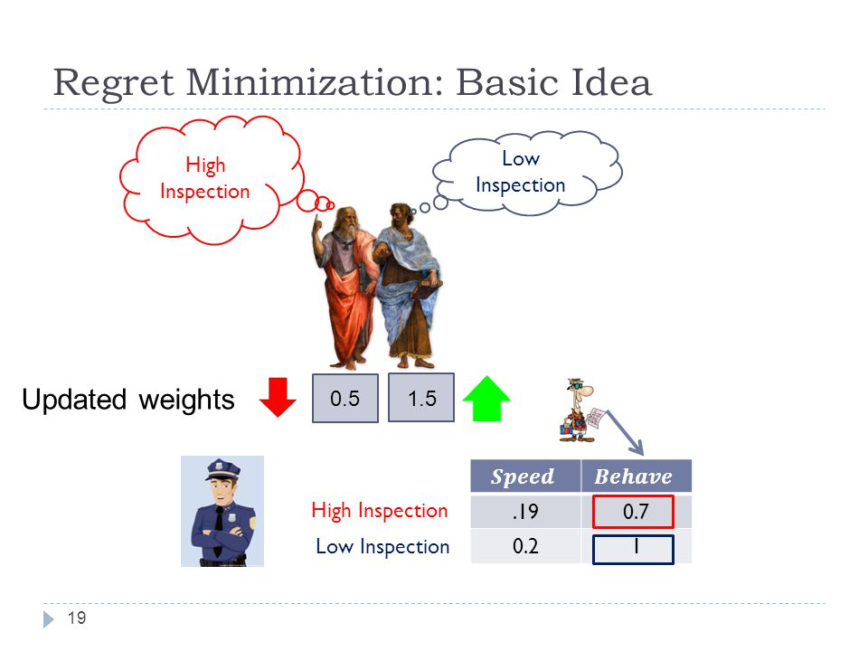 Regret Minimization: Basic Idea 19 Updated weights Low Inspection High Inspection 0.5 1.5.190.7 0.21 High Inspection Low Inspection