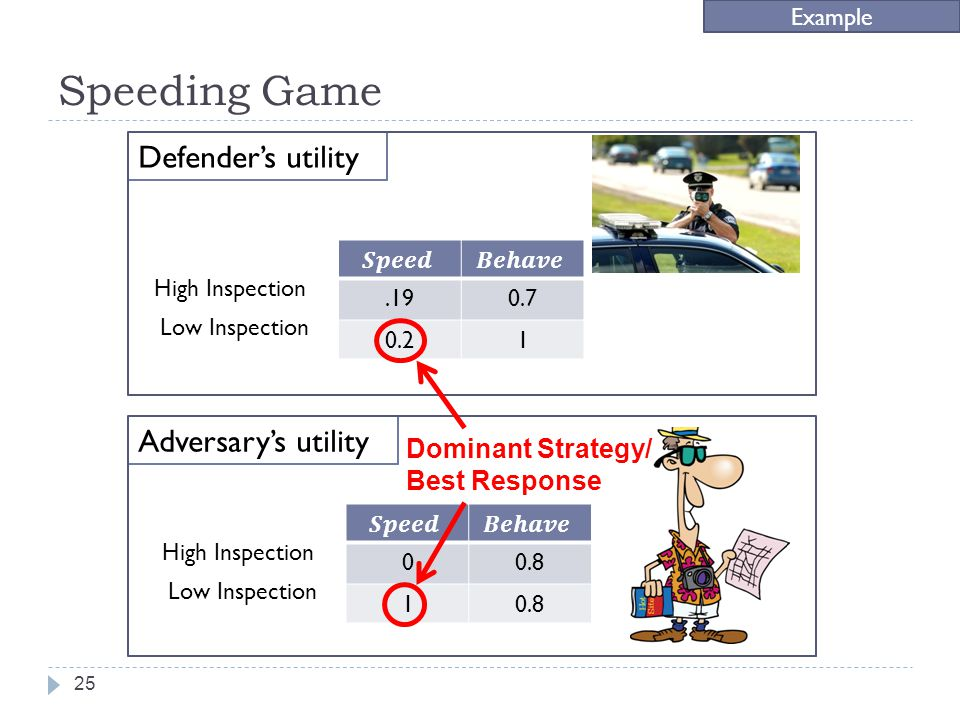 Speeding Game Example.190.7 0.21 High Inspection Low Inspection Defenders utility Adversarys utility 25 00.8 1 High Inspection Low Inspection Dominant Strategy/ Best Response