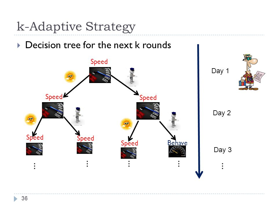 k-Adaptive Strategy 36 Decision tree for the next k rounds Speed Day 1 Day 2 Day 3 Behave Speed