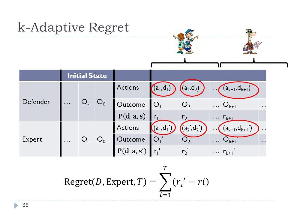 k-Adaptive Regret 38 Initial State Defender…O -1 O0O0 Actions(a 1,d 1 )(a 2,d 2 )…(a k+1,d k+1 ) OutcomeO1O1 O2O2 …O k+1 … r1r1 r2r2 …r k+1 Expert…O -1 O0O0 Actions(a 1,d 1 )(a 2,d 2 )…(a k+1,d k+1 )… OutcomeO 1 O 2 …O k+1 … r 1 r 2 …r k+1