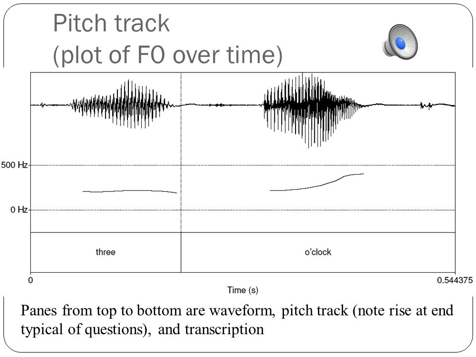 Fundamental frequency Waveform of the vowel [iy] Although not exactly a sine, still periodic Frequency: repetitions/second of a wave Above vowel has 10 reps in.03875 secs So freq is 10/.03875 = 258 Hz This is speed that vocal folds move Each peak corresponds to an opening of the vocal folds The frequency of the complex wave is called the fundamental frequency of the wave or F0