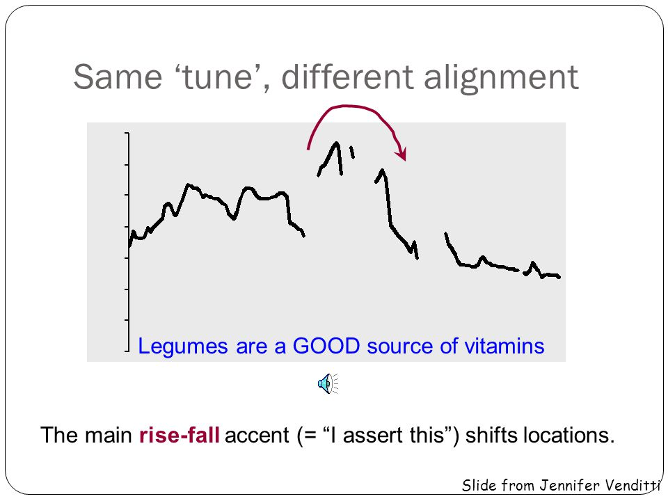 Same tune, different alignment LEGUMES are a good source of vitamins The main rise-fall accent (= I assert this) shifts locations.