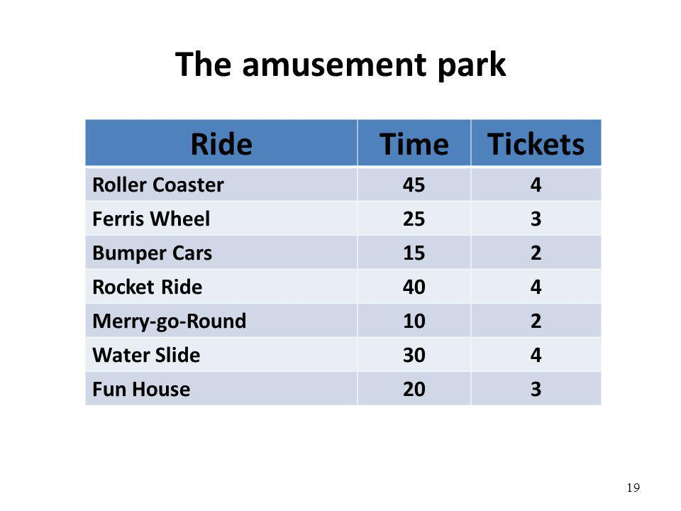 The amusement park RideTimeTickets Roller Coaster454 Ferris Wheel253 Bumper Cars152 Rocket Ride404 Merry-go-Round102 Water Slide304 Fun House203 19
