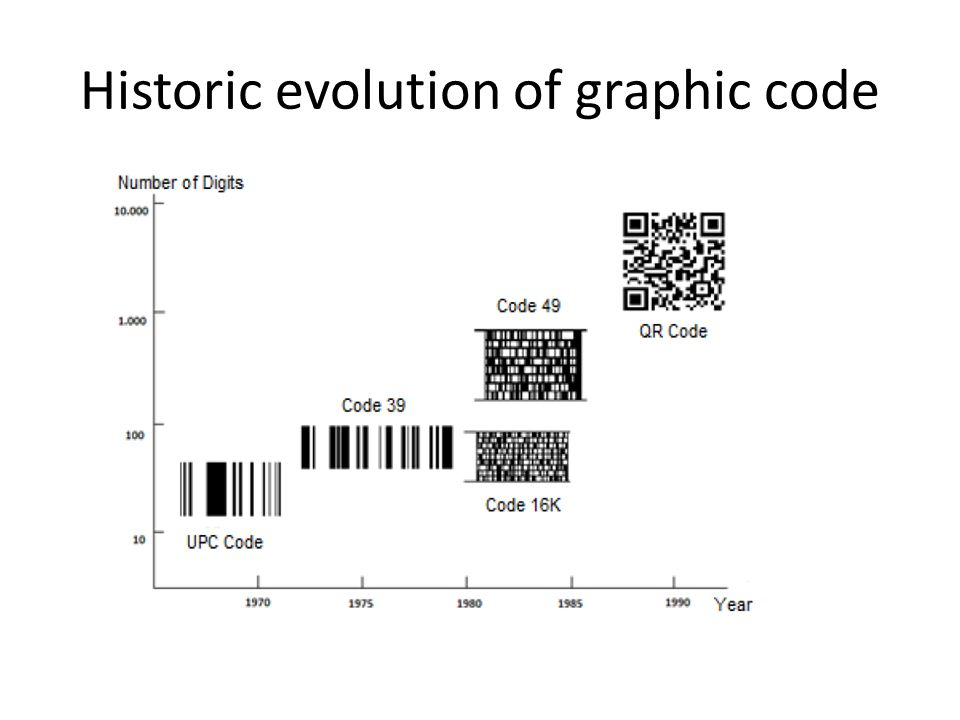 Historic evolution of graphic code