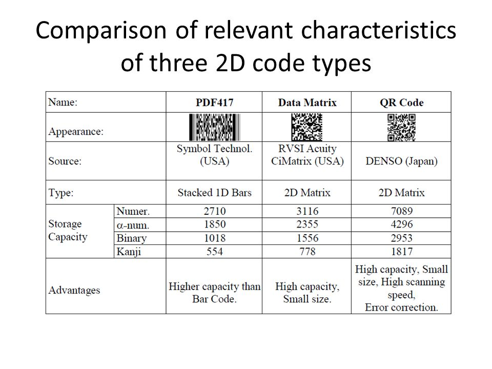 Comparison of relevant characteristics of three 2D code types