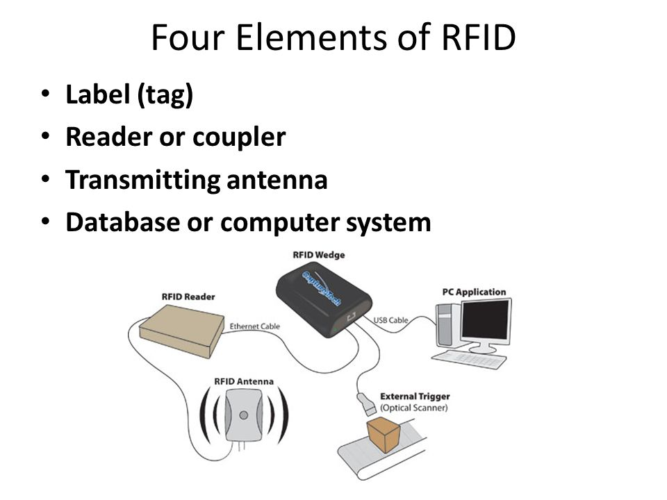 Four Elements of RFID Label (tag) Reader or coupler Transmitting antenna Database or computer system