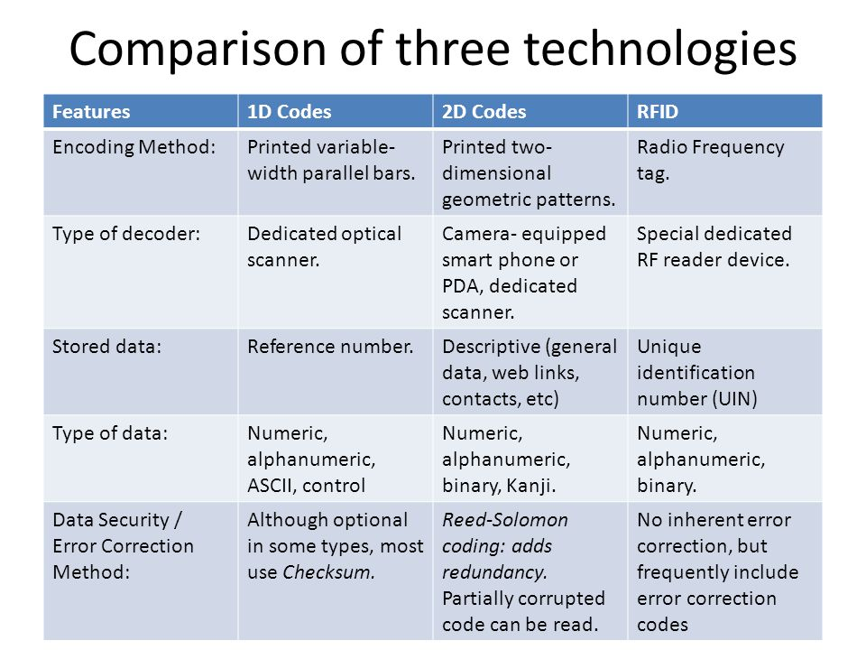 Comparison of three technologies Features1D Codes2D CodesRFID Encoding Method:Printed variable- width parallel bars.