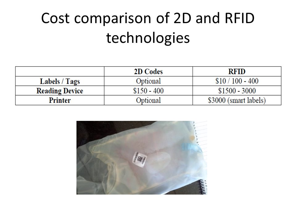 Cost comparison of 2D and RFID technologies