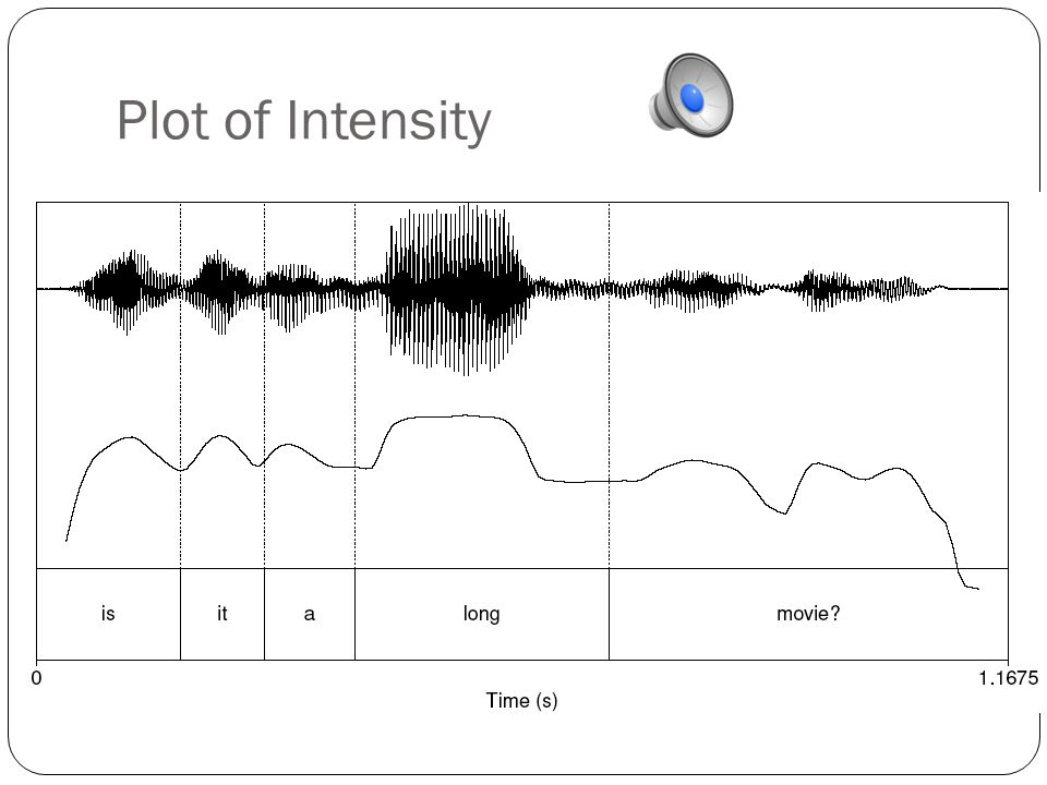 Power and Intensity Power: related to square of amplitude Intensity in air: power normalized to auditory threshold, given in dB.